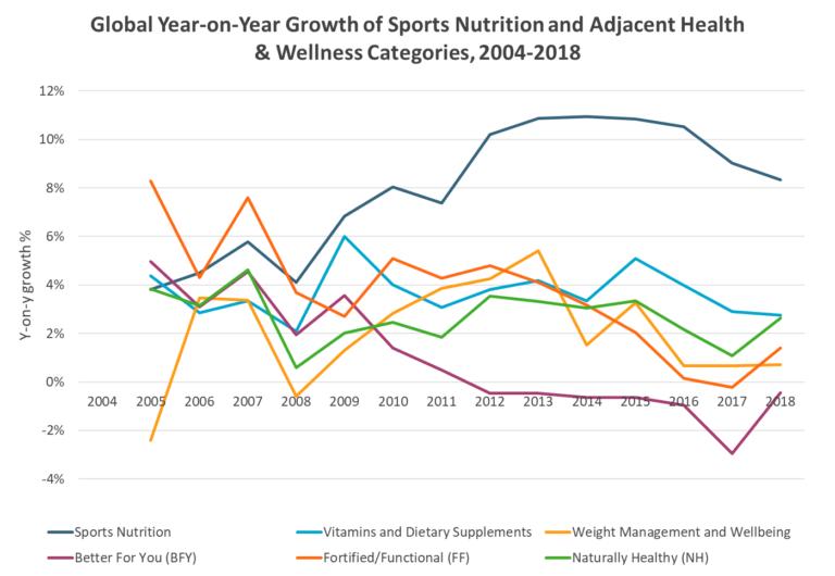 2-Trh výživových doplnkov pre športovcov