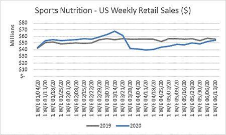 3-Trh výživových doplnkov pre športovcov