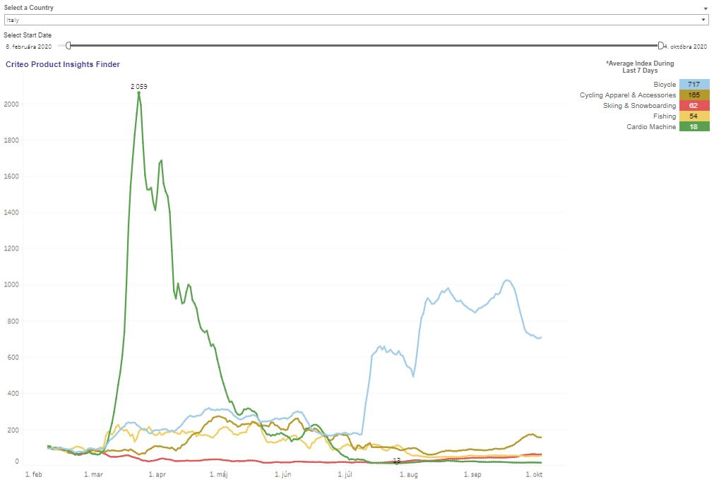 6-CRITEO_Consumer-Trends_Italy