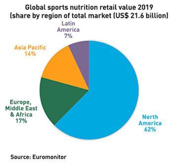 global-sports-chart