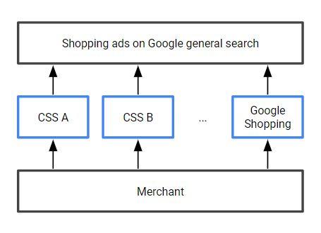 google-css-partner-schema