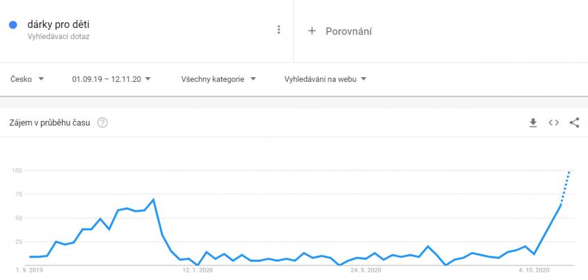 google-trends-darky-pro-deti