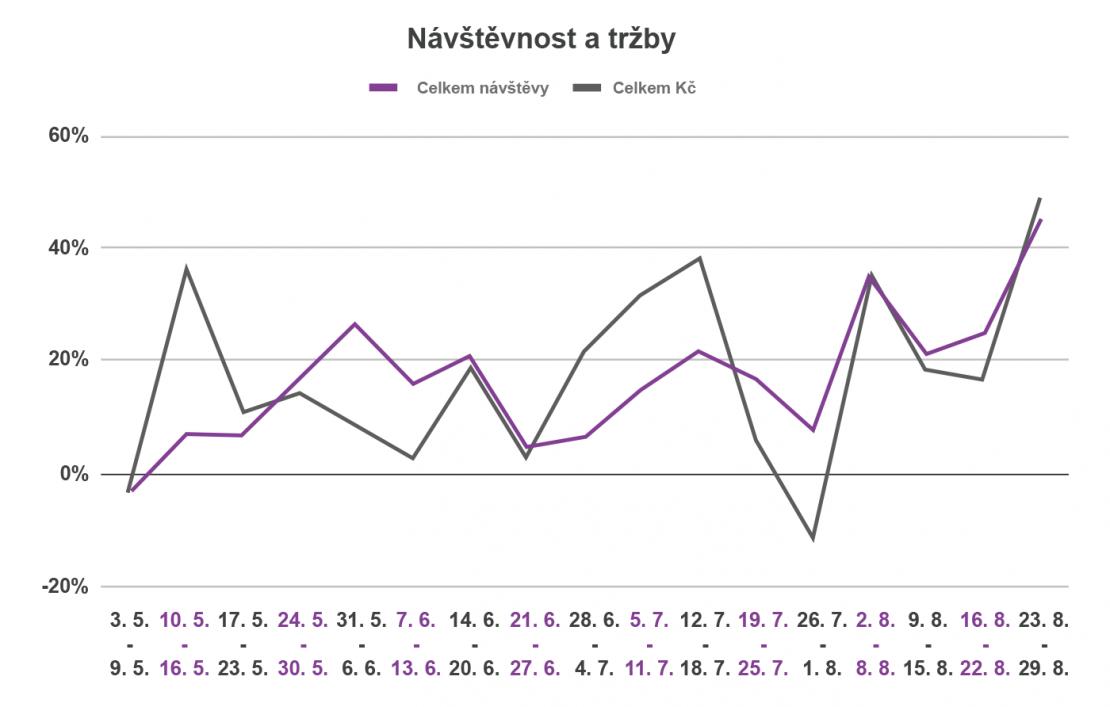 Graf 4, návštěvnost a tržby_edit