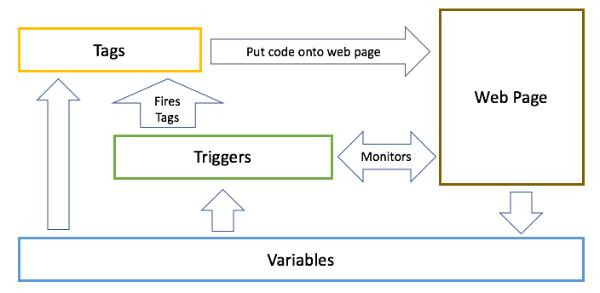 Jak funguje Google Tag Manager