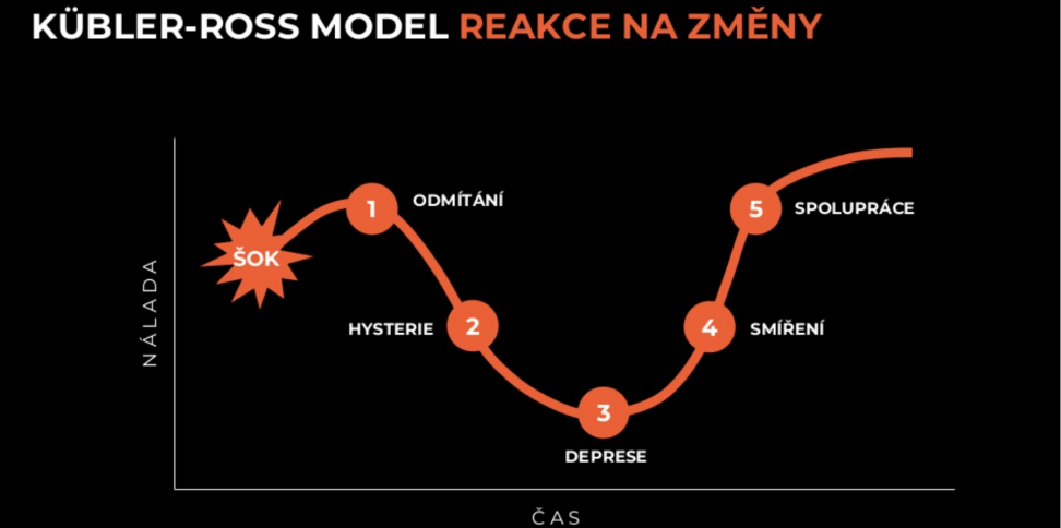 PPC-restart_kubler_ross_model