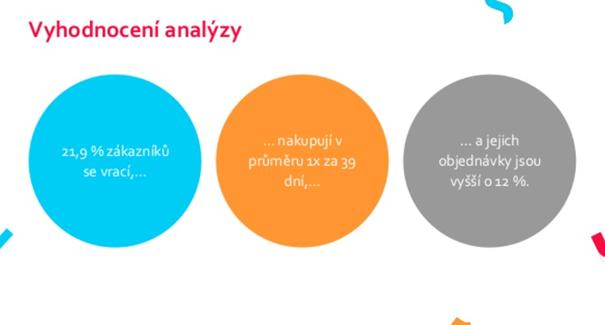ppc_restart_vyhodnoceni_analyzy