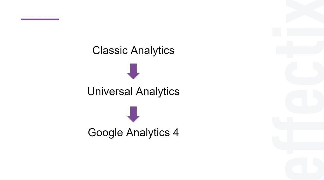 vyvoj-analytics